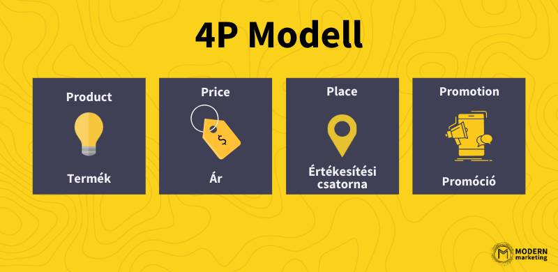 4p modell elemei
