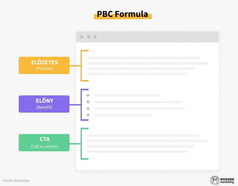PBC Formula