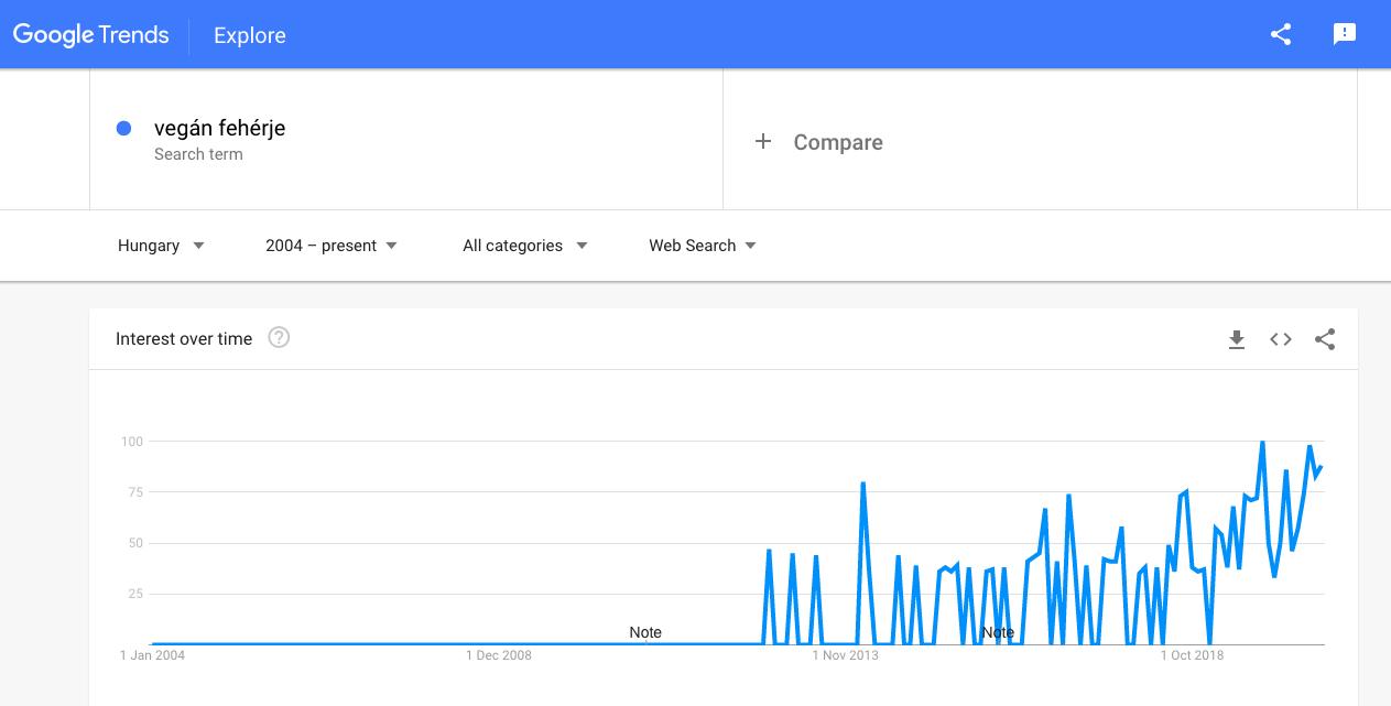 google trends tartalom ötlethez