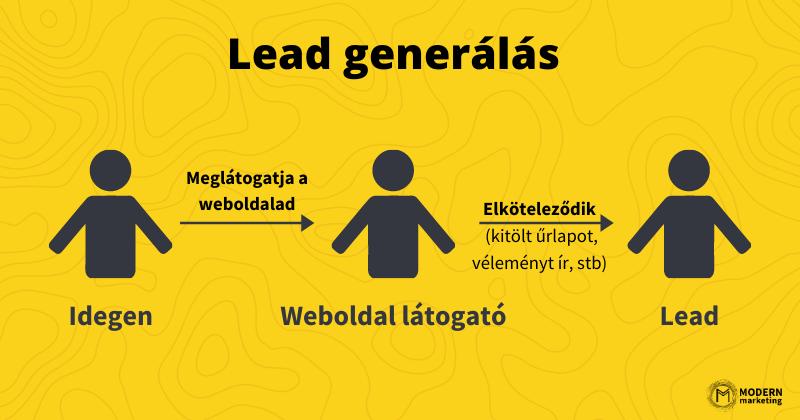 lead generálás folyamata