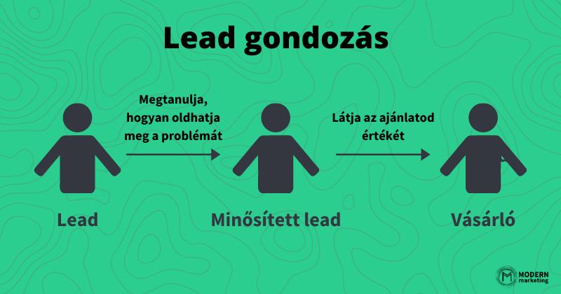 lead gondozás folyamata