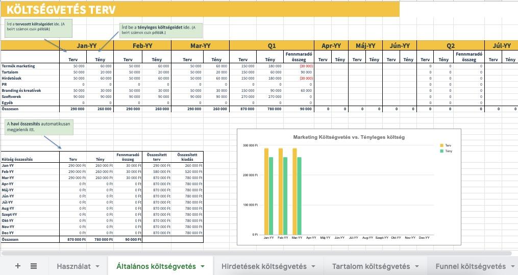 marketing költségvetés