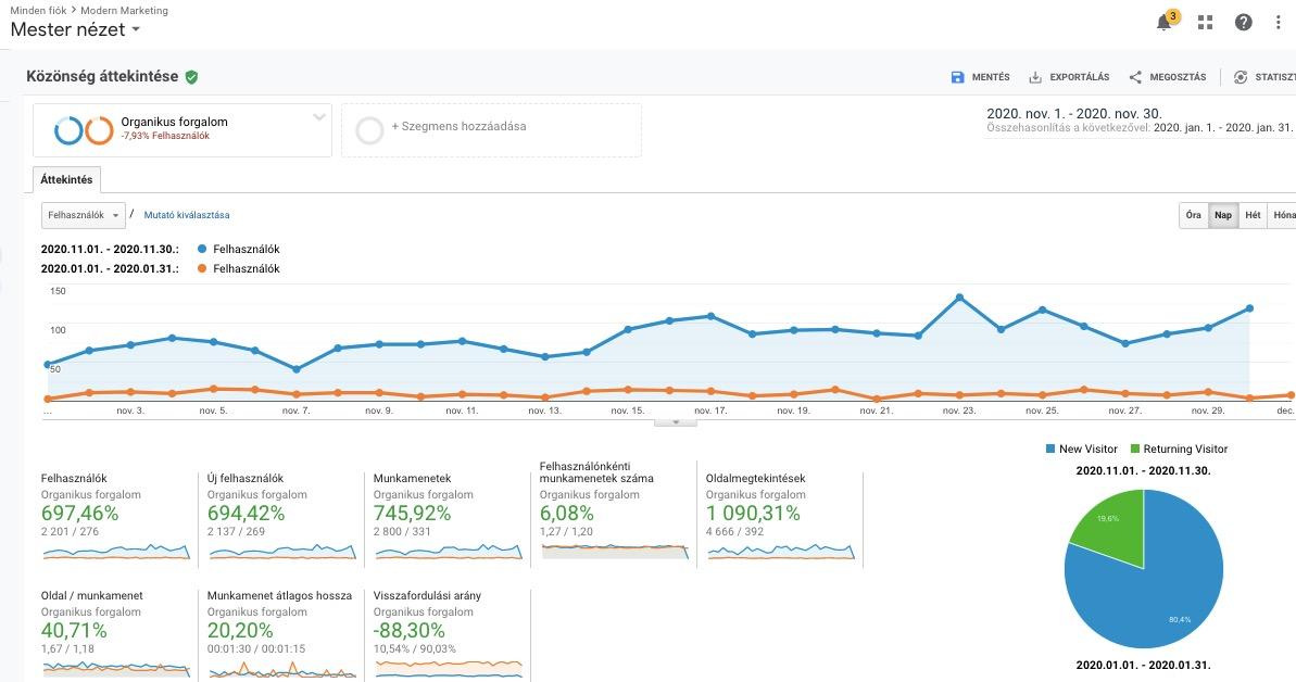modern marketing blog eredmények