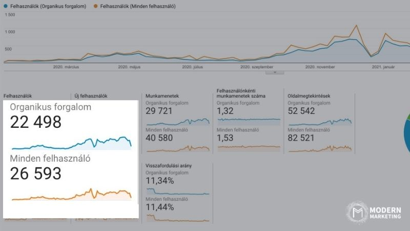 modern marketing blog látogatók