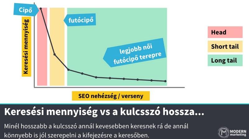 keresési mennyiség vs a kulcsszó hossza