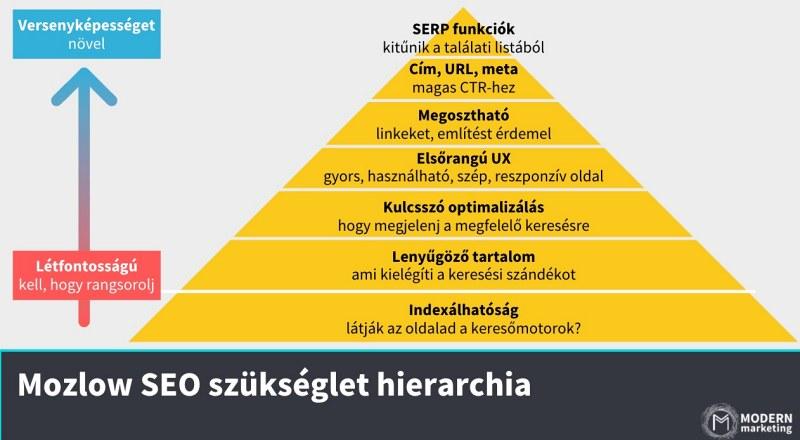 mozlow seo szükséglet piramis